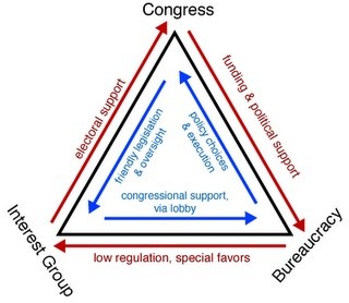 Vlad's diagram